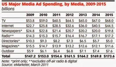 US digital  spends vs other media spends