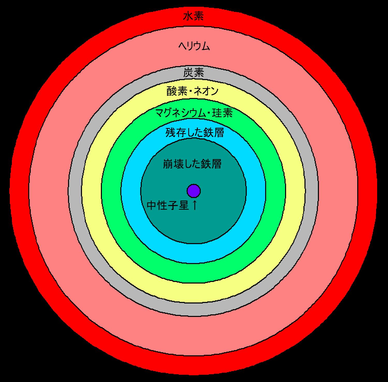 ベテルギウスが超新星爆発する!?2012年はマヤ暦の終わり。人類は滅亡するの?オリオン座最大の星がなくなる?
