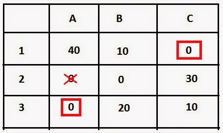 how to repeat every value in a matrix row