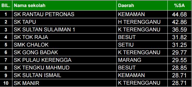 Senarai Sekolah Terbaik Upsr 2015 Negeri Terengganu Junablogg