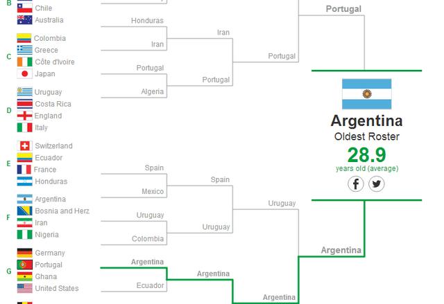 La Copa Mundial de todo lo demás
