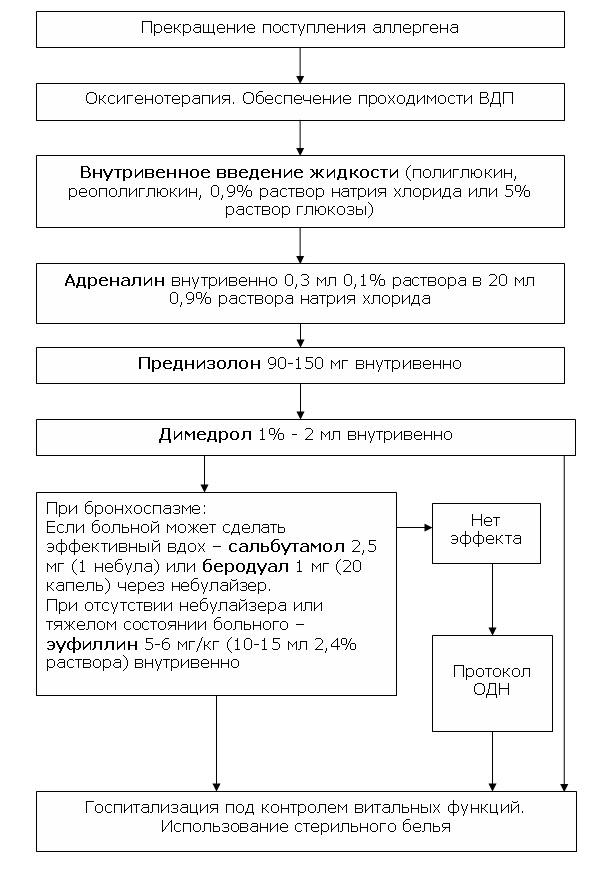 Аденовирусная инфекция у детей и взрослых  симптомы