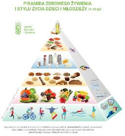 Aktywnie po zdrowie - zmiany w piramidzie zdrowia