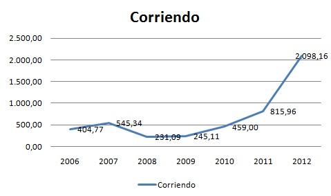 Gráfico kilometros al año
