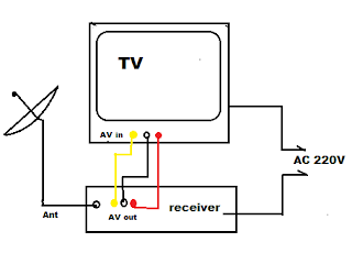 Alasan Kenapa Harus Menggunakan Antena TV Parabola