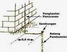 Pemasangan Grounding Penangkal Petir CV. Mitra Technic Global Purwokerto - Jalan Raya Jatilawang Purwokerto Km. 39 - Spesialis Penangkal Petir Handal