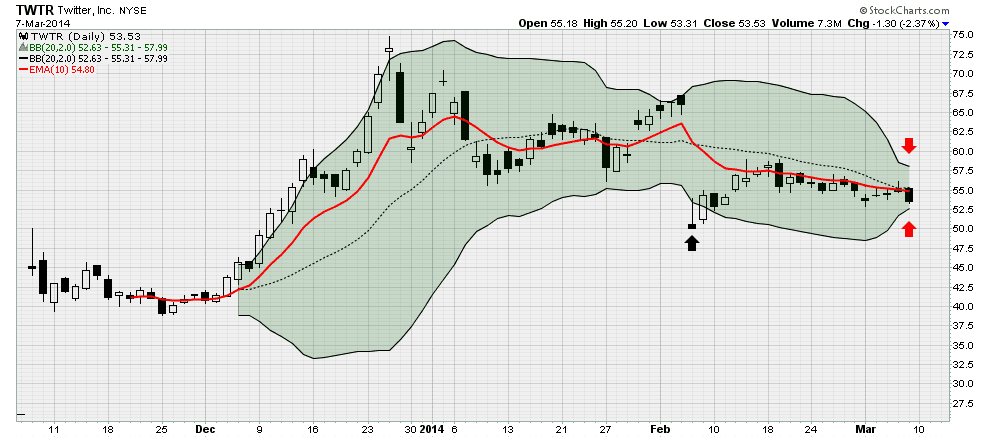 bollinger band squeeze $twtr twitter technical analysis