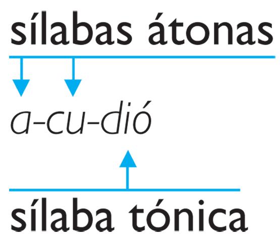 silabas definición ejemplos
