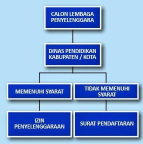 Diagram Alur Proses Perijinan Pendirian LKP