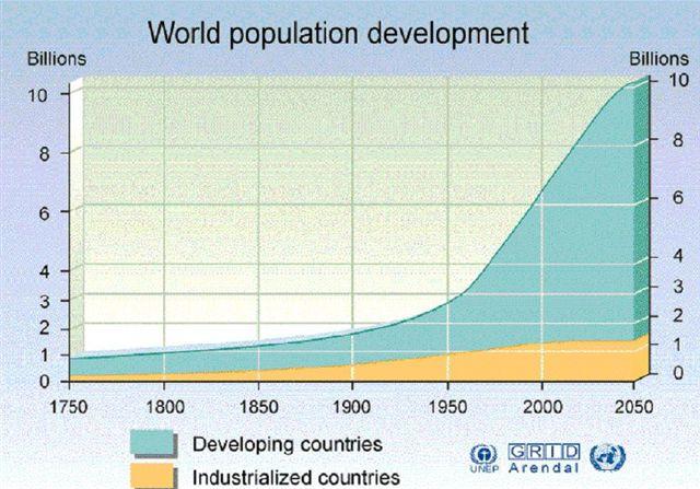 world population of 6 9