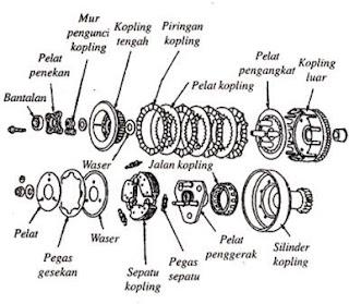 Modifikasi Kopling Otomatis Jadi Kopling Manual | MOTORACE TUNER