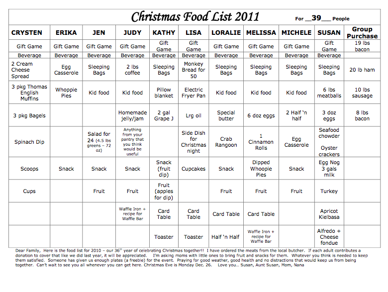 List of food for christmas dinner - Food Friday Recipes