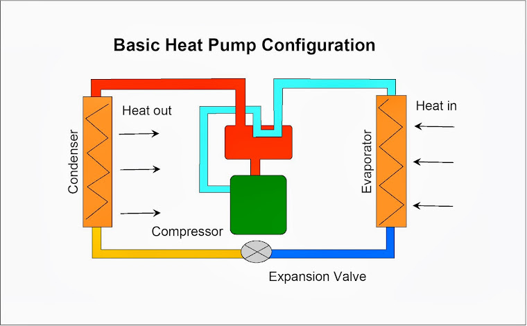 HEAT PUMPS FOR SPACE HEATING