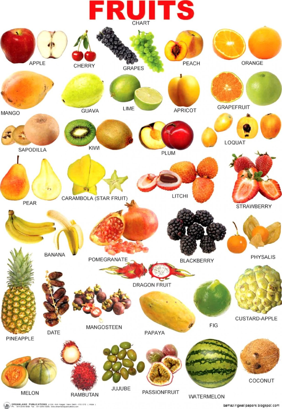 Name All Fruits and Vegetables