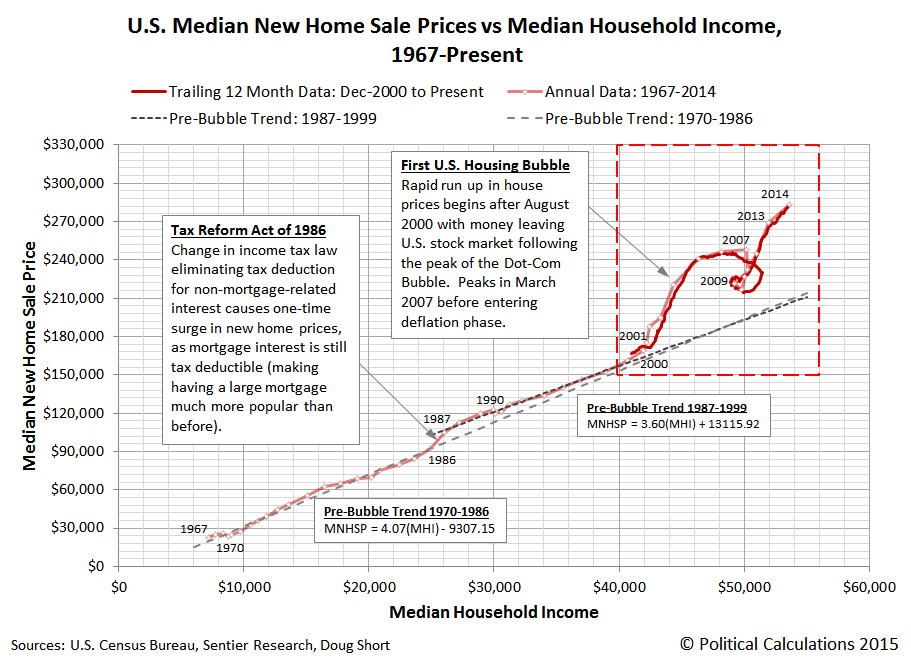U.S. Median New Home Sale Prices vs Median Household Income, 1967-Present (Monthly Data from December 2000 - December 2014)