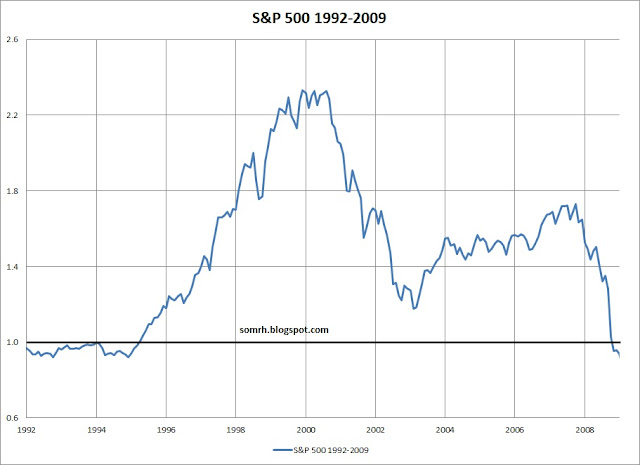 S&P 500 Bubble 1992-2009