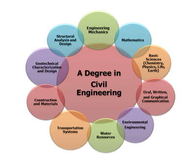 different fields engineering Electrical engineering is a broad and creative profession concerned with the design, development, planning and management of systems and devices which underpin modern economics and contribute to the quality of life.