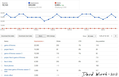 google analytics graph, stats, keywords, query, list, top pages, searched