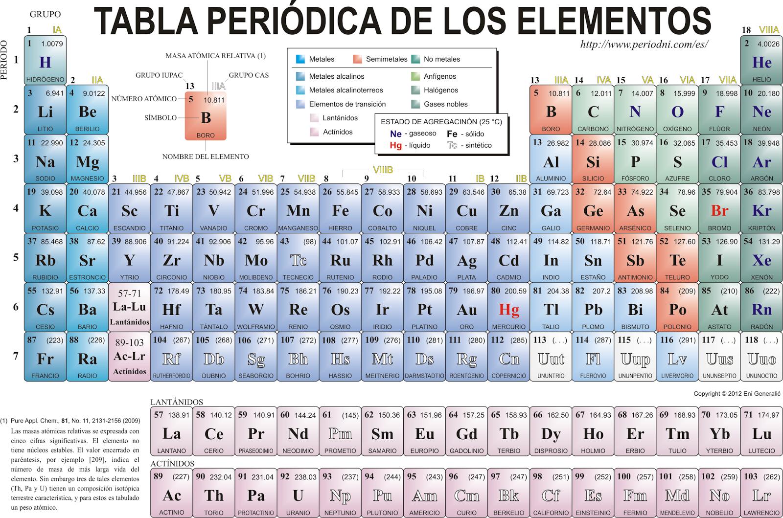 Las propiedades de los materiales y su clasificacin qumica 51 51 regularidades en la tabla peridica de los elementos qumicos representativos urtaz Images