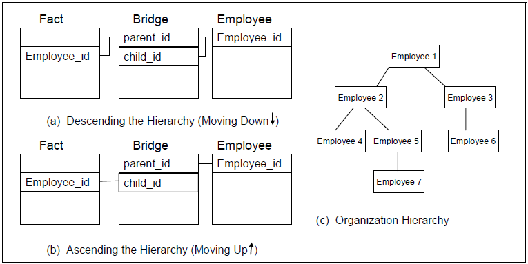 Kimballвђ™s dimensional modeling standards