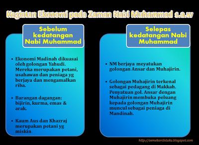 kegiatan ekonomi di zaman nabi muhammad s a w ini merujuk kepada