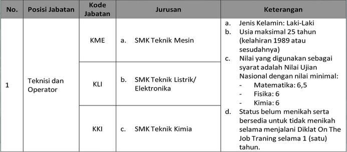 Lowongan Kerja SMK