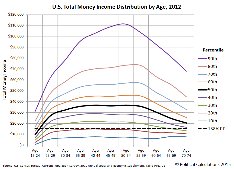 U.S. Total Money Income Distribution by Age, 2012, with 138% of Federal Poverty Guidelines for 1-Person Household in the 48 Contiguous U.S. States and the District of Columbia