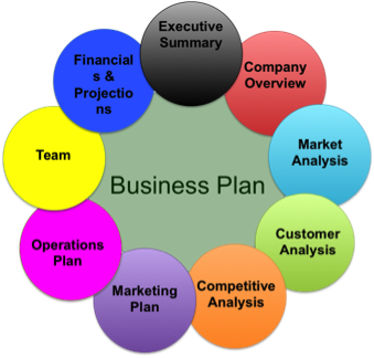 Buy business plan pro
