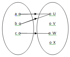Relasi dan fungsi matematika matematika akuntansi pemetaan atau fungsi dari a ke b adalah relasi khusus yang memasangkan setiap anggota a dengan tepat satu anggota b contoh fungsi atau pemetaan ccuart Images