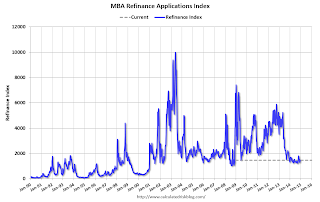MBA: Mortgage Applications Decrease in Latest MBA Weekly Survey