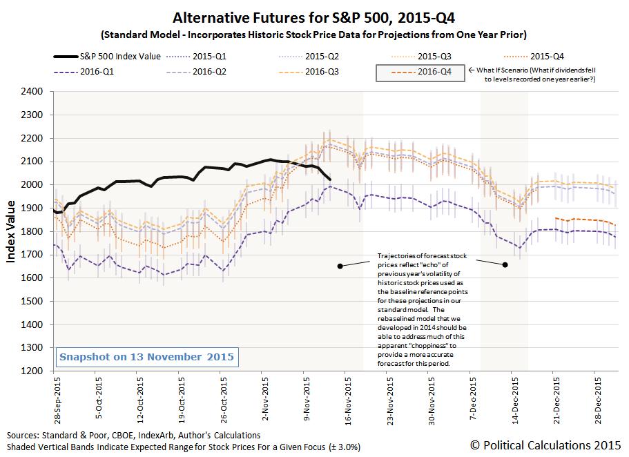 Alternative Futures - S&P 500 - 2015Q4 - Standard Model - Snapshot on 2015-11-13