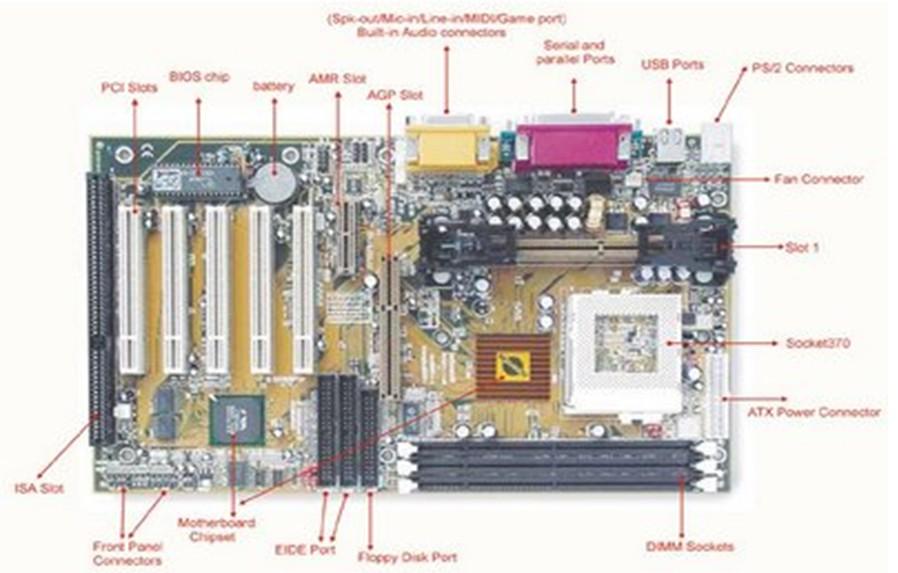 Conectores internos for Interno s
