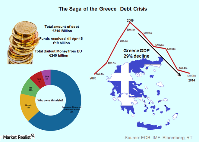 import market potentials in greece essay Greece, croatia, and italy chart a course to more solar power greece's solar pv market overheated in the fierce energy imports would be significantly.