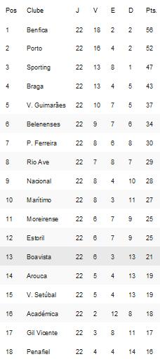 Classificação Primeira Liga Época 2014-2015 22ºJornada