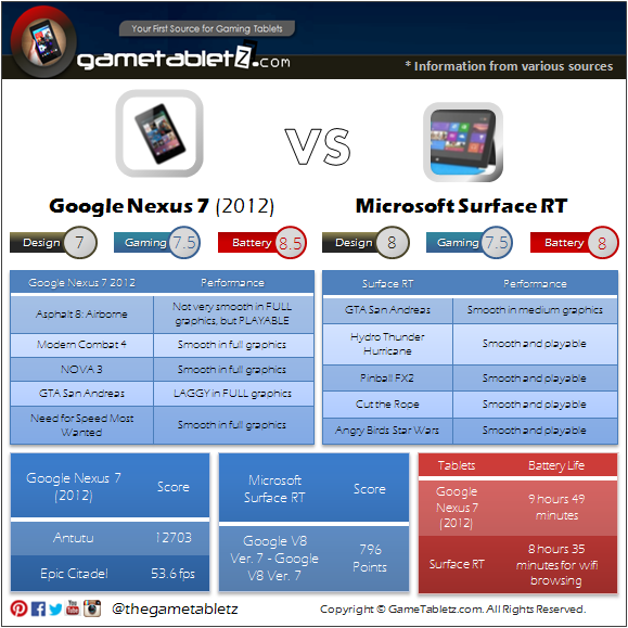 Google Nexus 7 (2012) vs Microsoft Surface RT (Tegra 3) benchmarks and gaming performance
