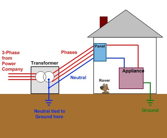 Difference between Earthing, Grounding and Neutral | Electrical Concepts