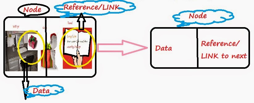 a definition and types of linked lists Class to implement linked lists class definition  a linked list and assign a  starting point for creating more specialized types of linked lists.