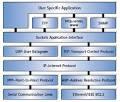 Transmission Control Protokol ( TCP )