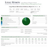 Legg Mason Western Assets Global Inflation Management Fund