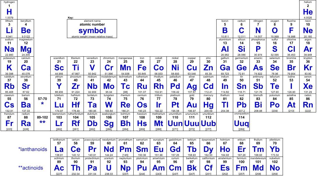 tabla periodica de los elementos quimicos con nombres y simbolos tabla periodica de los elementos quimicos - Tabla Periodica Con Nombres Y Simbolos