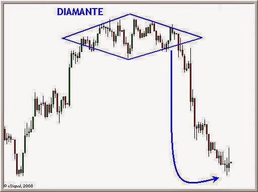 Opzioni binarie figure diamante