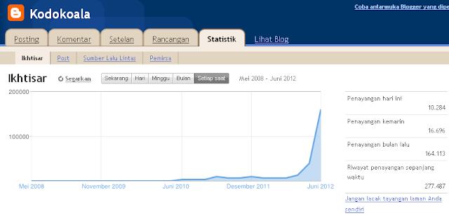 Statistik Blog Kodokoala