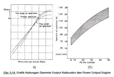 Grafik Hubungan Diameter Output Karburator dan Power Output