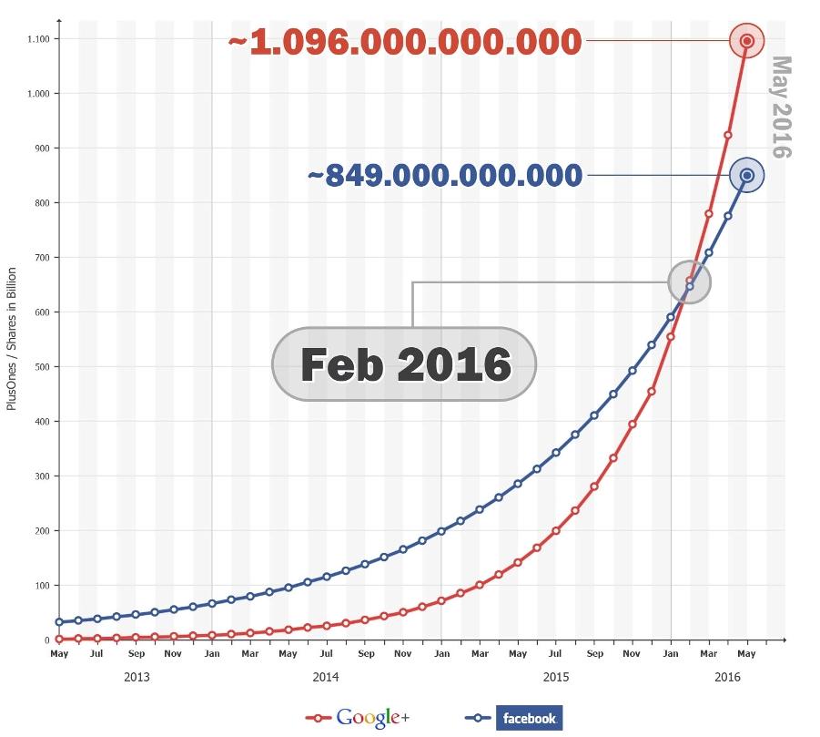 Social Sharing: facebook vs google+