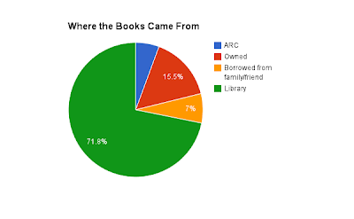 pie graph of book origin (A.R.C, owned, borrowed, or library copy)
