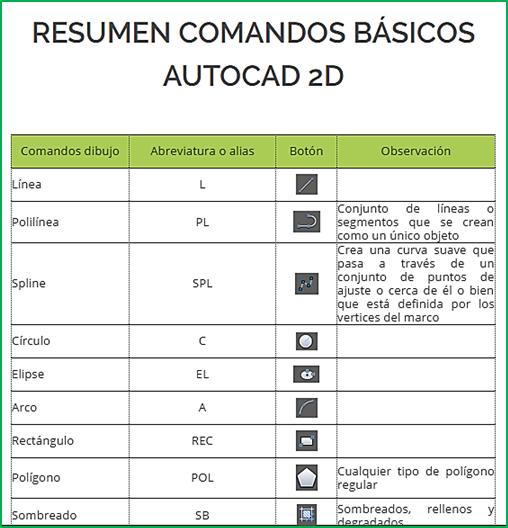 ALIAS DE LOS COMANDOS BÁSICOS DE AUTOCAD
