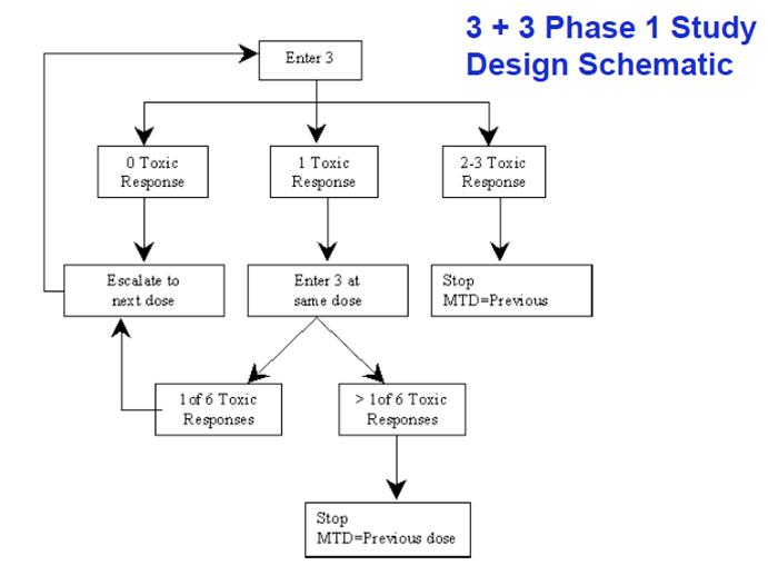 Clinical trials phase i dose escalation study design quot 3 3 design