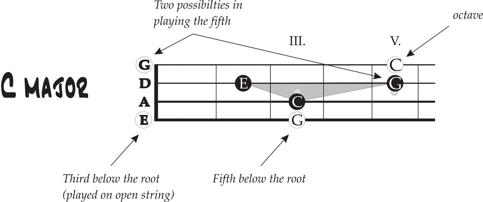 B Flat Major Triad Bass Clef C Minor Triad Treble C...