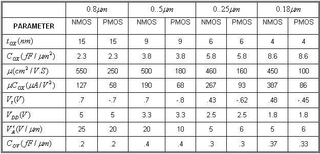 Parameters of NMOS and PMOS transistors