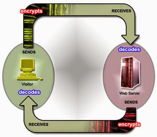 diagram enkripsi ssl